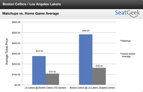 Celtics-Lakers Tickets for Feb. 10 Game in Boston Cost Half as Much as Tickets for Jan. 30 Matchup in Los Angeles