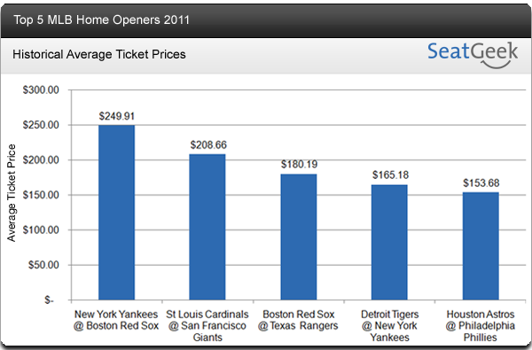 Red Sox Home Opener Against Yankees Most Expensive Ticket Among All MLB Openers