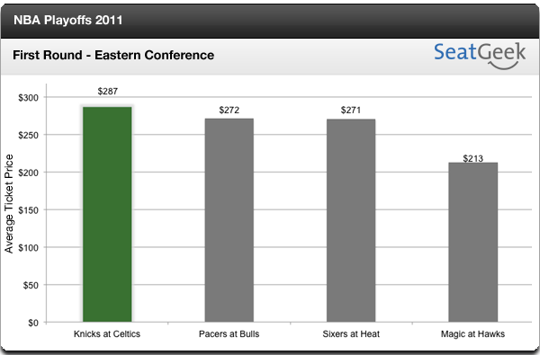 Celtics-Knicks Tickets in Higher Demand Than Any Other Eastern Conference First-Round Matchup