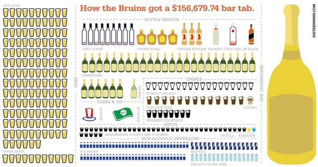 Bruins' $157,000 Bar Tab Broken Down With Impressive Graphic, Shawn Thornton Reveals Who Helped Pay Bill