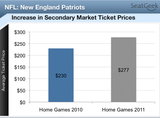 Patriots Secondary Ticket Prices Seeing Jump From 2010, While Game With Cowboys in High Demand