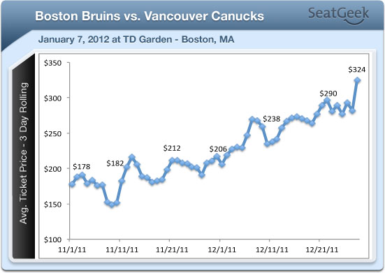 Bruins Becoming Hot Ticket With Marquee Showdowns Ahead Against Canucks, Rangers