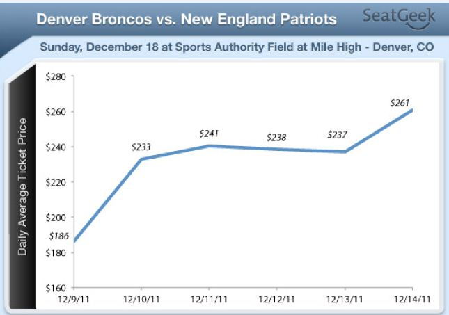 Tim Tebow's Winning Ways, Patriots Coming to Denver Have Broncos Ticket Prices Soaring