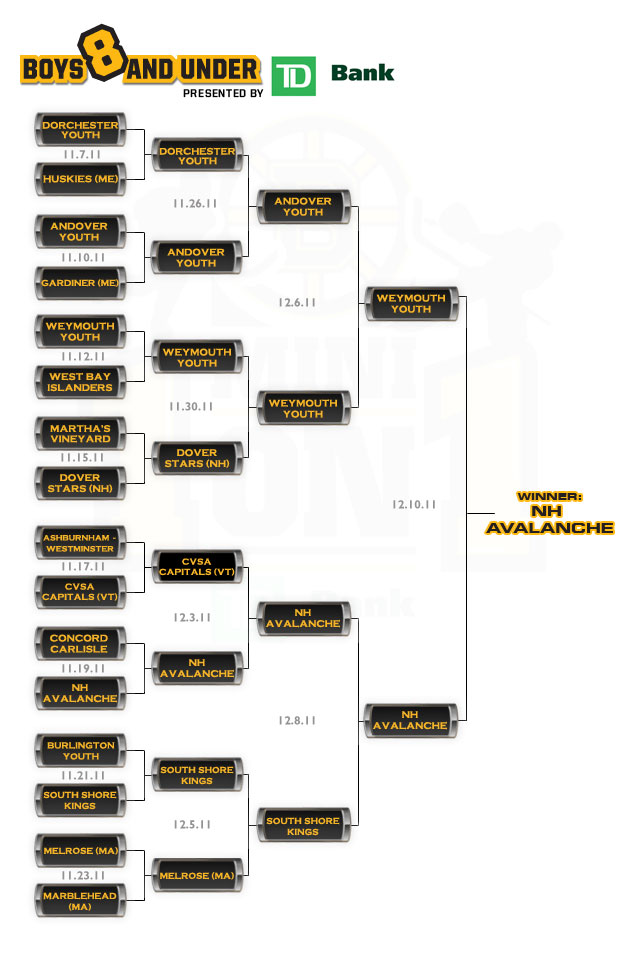 TD Bank Mini 1-on-1 Boys 8 and Under Bracket
