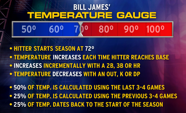 Bill James Explains New 'Temperature Gauge' Statistic to Determine How Hot or Cold a Hitter Is
