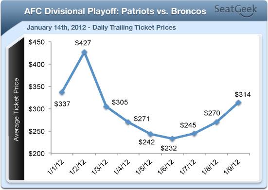 Patriots-Broncos Ticket Prices Soaring on Secondary Market