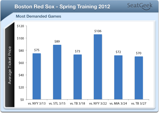 Red Sox' Average Spring Training Ticket Price Fifth-Highest in Grapefruit League