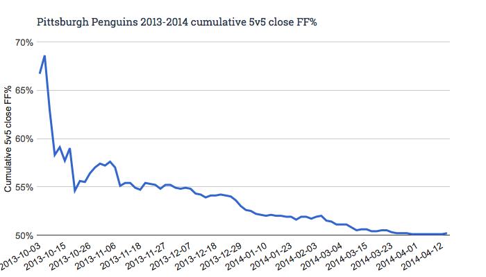 Pittsburgh Penguins 2013-2014 cumulative 5v5 close FF%