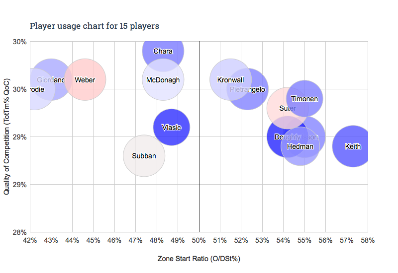Player usage chart - 15 players(2)