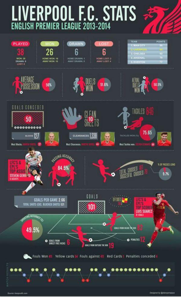 Liverpool 2013-14 Infographic