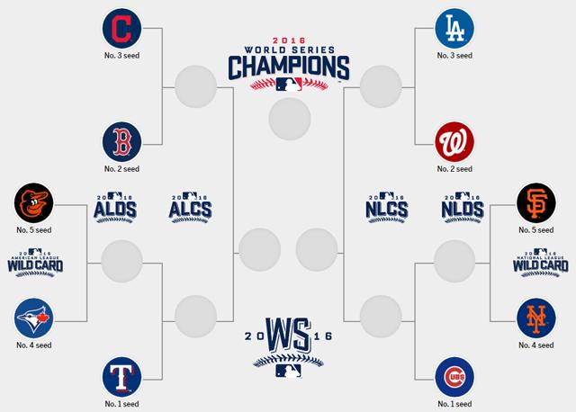 MLB postseason picture