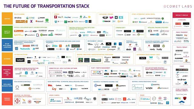 Future of transportation stack