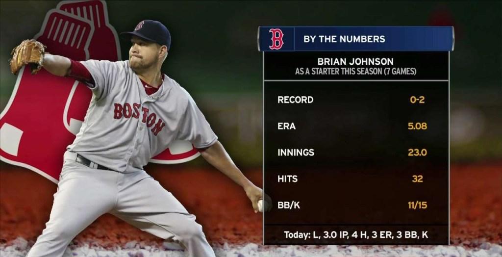 Brian Johnson stats