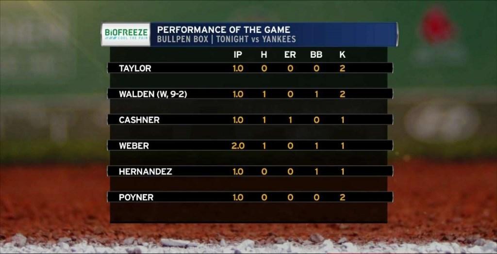 Boston Red Sox bullpen stats