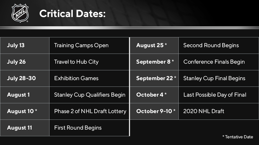 NHL critical dates