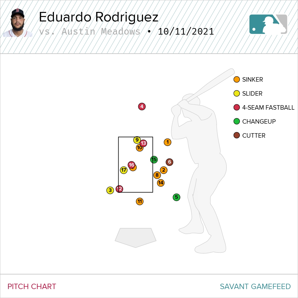 Eduardo Rodriguez Battles Through 17-Pitch At-Bat To Strike Out Austin Meadows